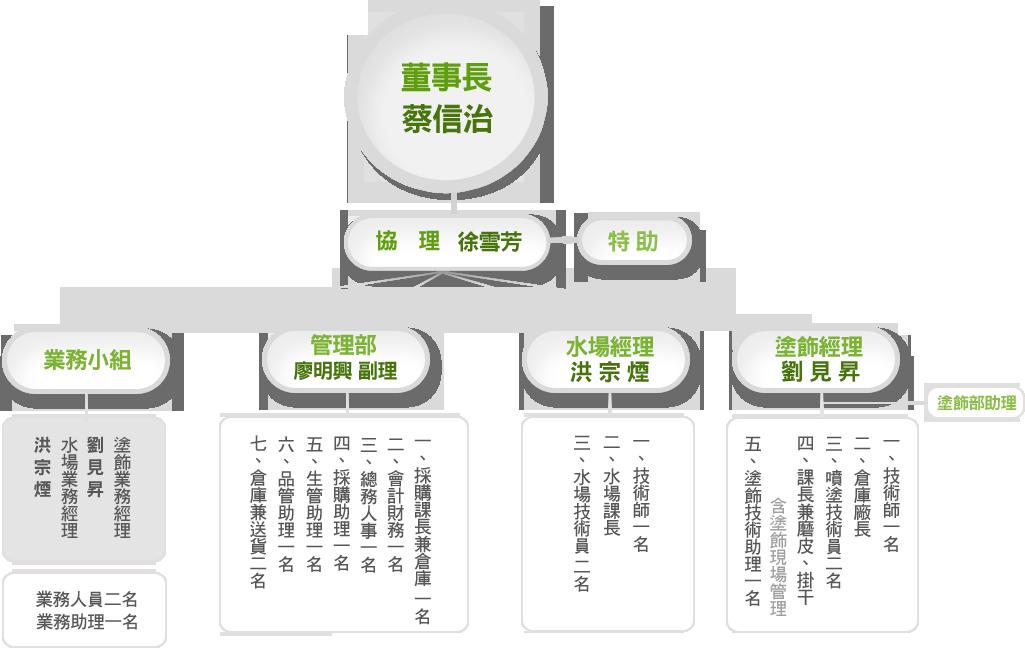 組織架構及工作編制圖